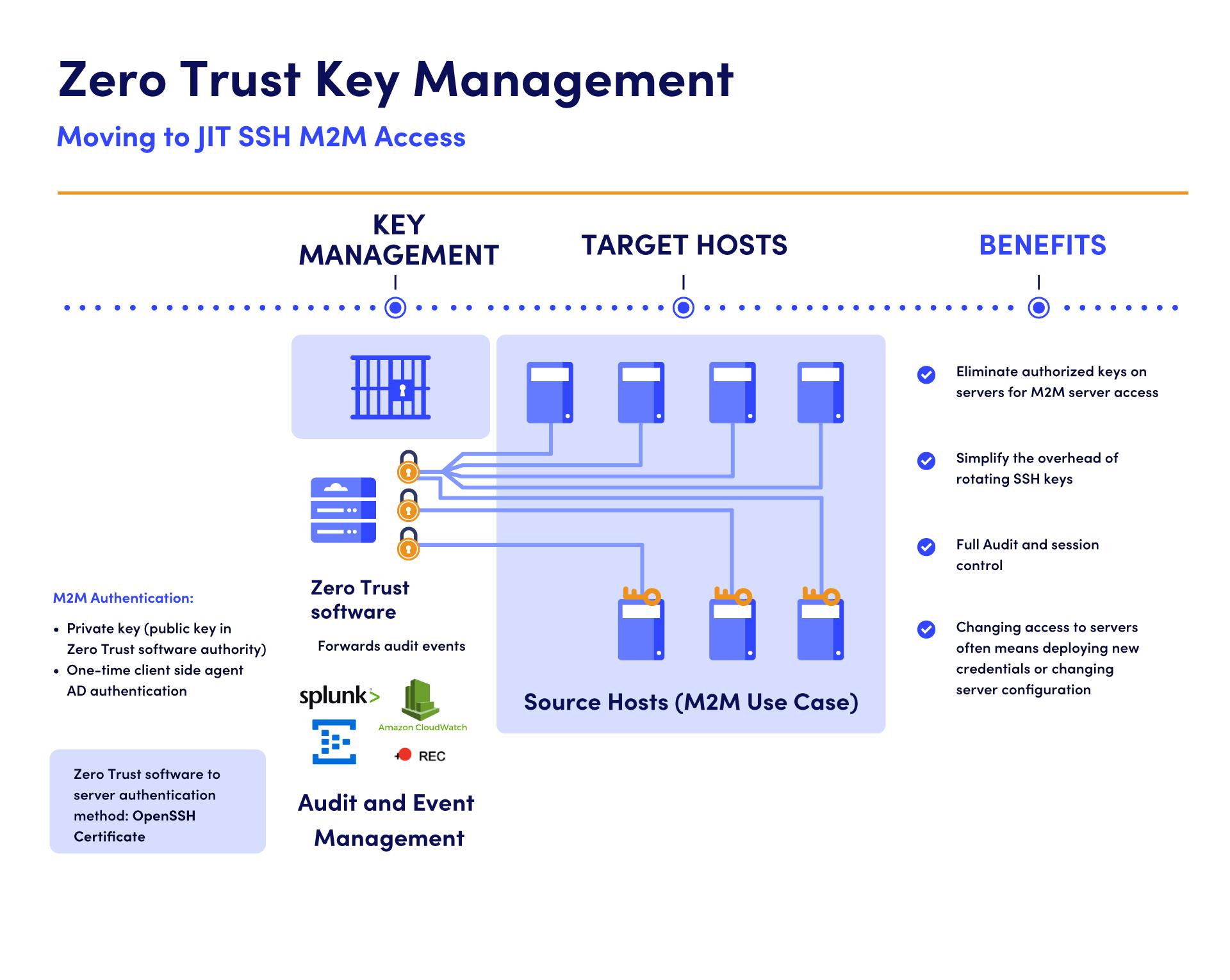UKM-Zero-Trust