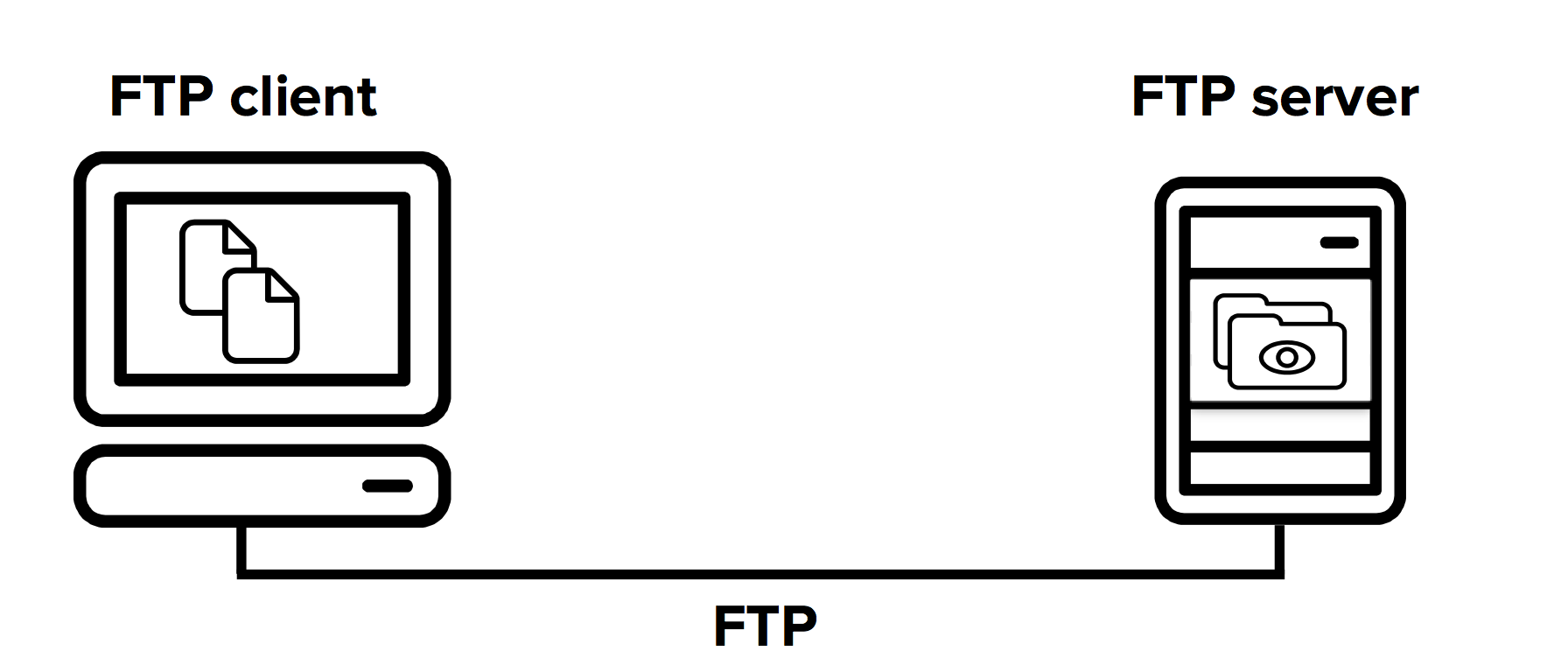 Connection between an FTP client and server