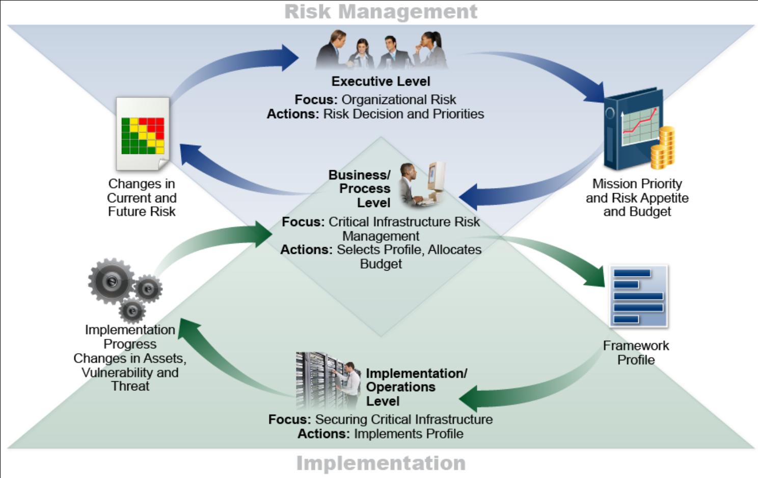 Cybersecurity Framework Proces Overview