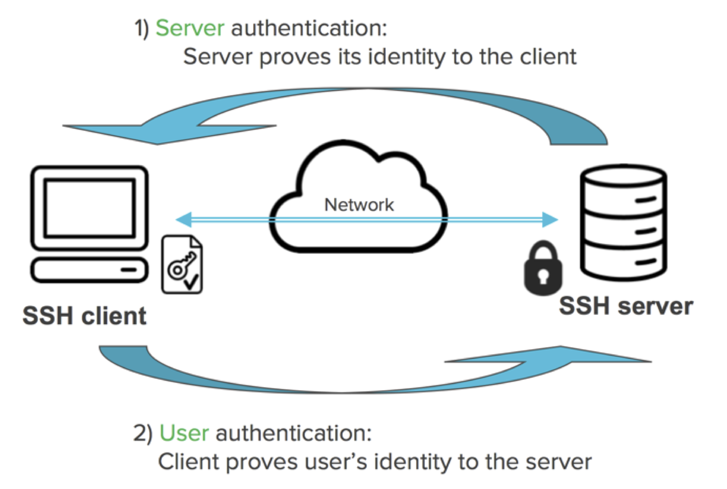 SSH Key - Authentication Using SSH Keys