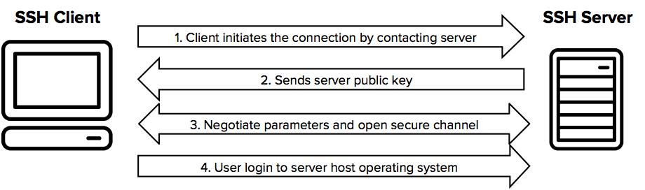 SSH simplified protocol diagram