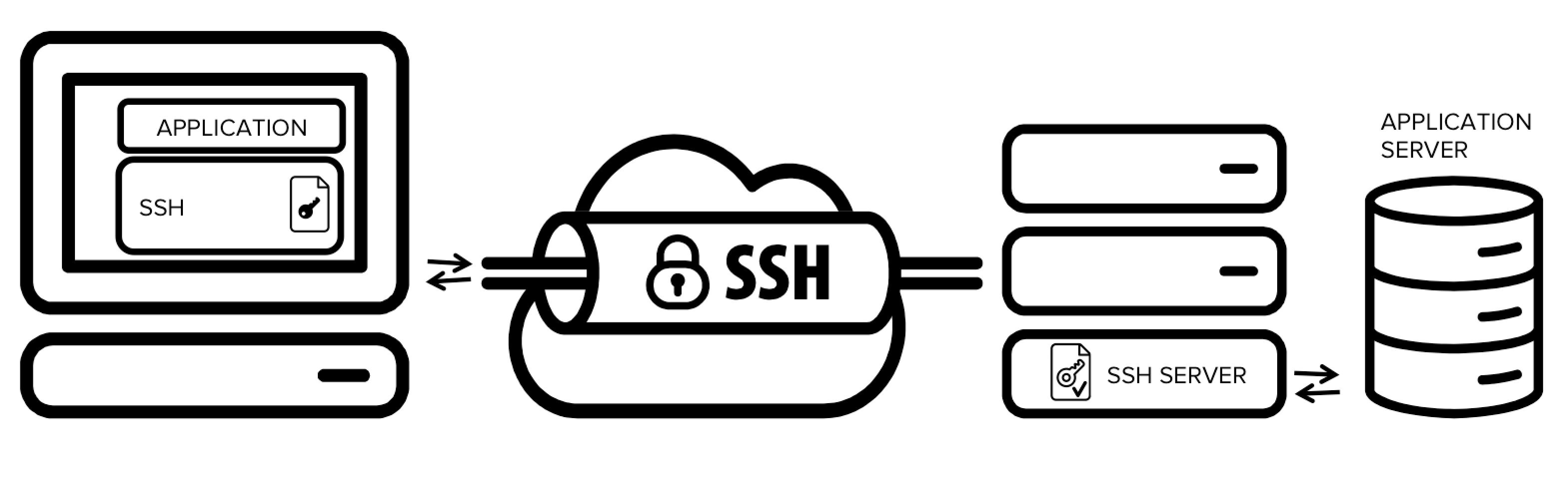 Securing applications with ssh tunneling / port forwarding