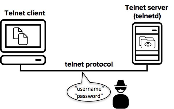 Telnet is vulnerable to eavesdropping