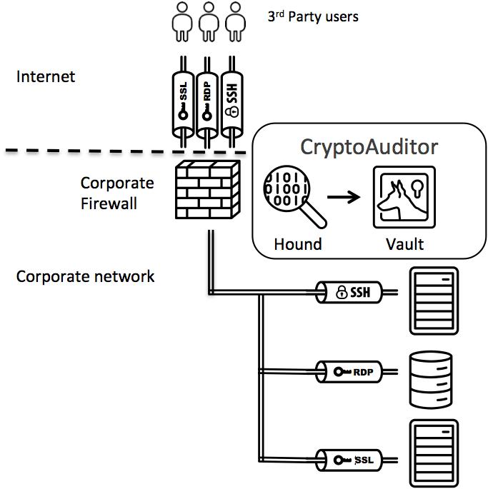 network-monitoring-cryptoauditor