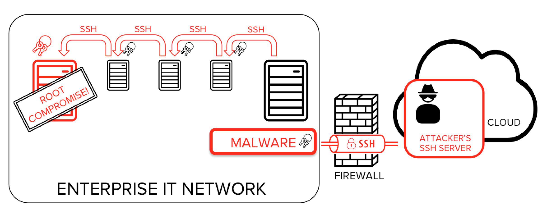 ssh-backtunneling-malware-attack-spread-ssh-port-forward